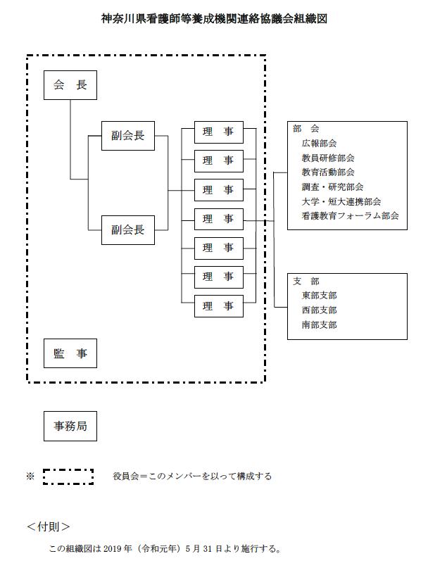 2019年神奈川県看護師等養成機関連絡協議会組織図